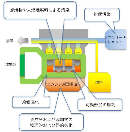 潤滑油の分析 : 株式会社島津製作所