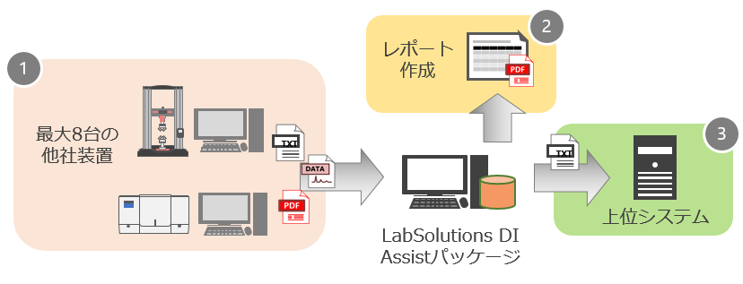 LabSolutions DI Assistパッケージ