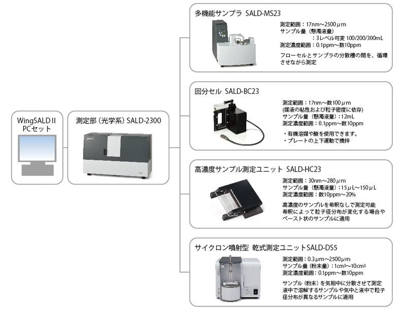 レーザ回折式粒子径分布測定装置 sald 2300 株式会社島津製作所