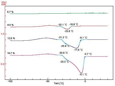 固体高分子膜の水の融解過程/DSC...